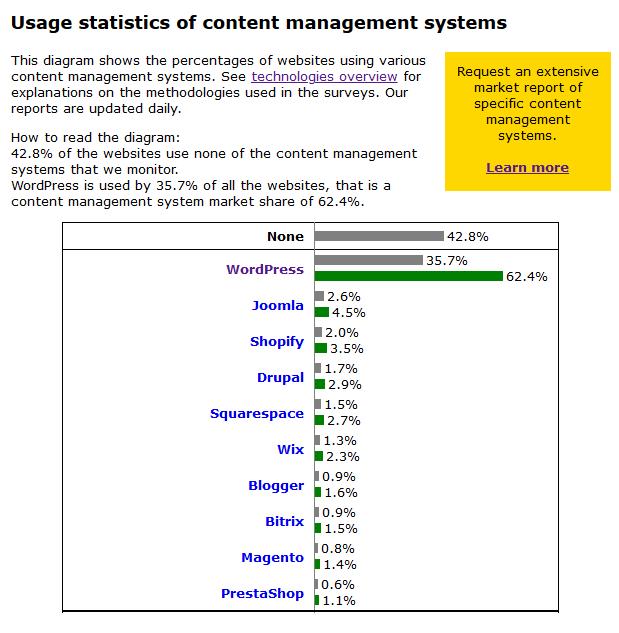 Скриншот 10 самых популярных CMS на начало 2020 года по версии W3Tech