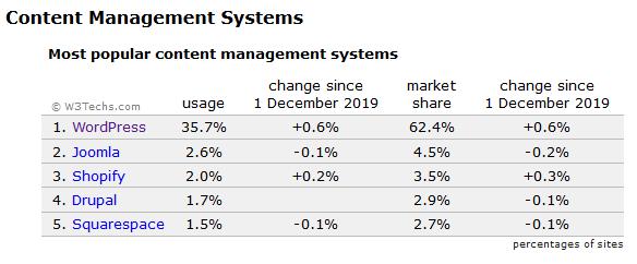 Статистика использования CMS от W3Techs